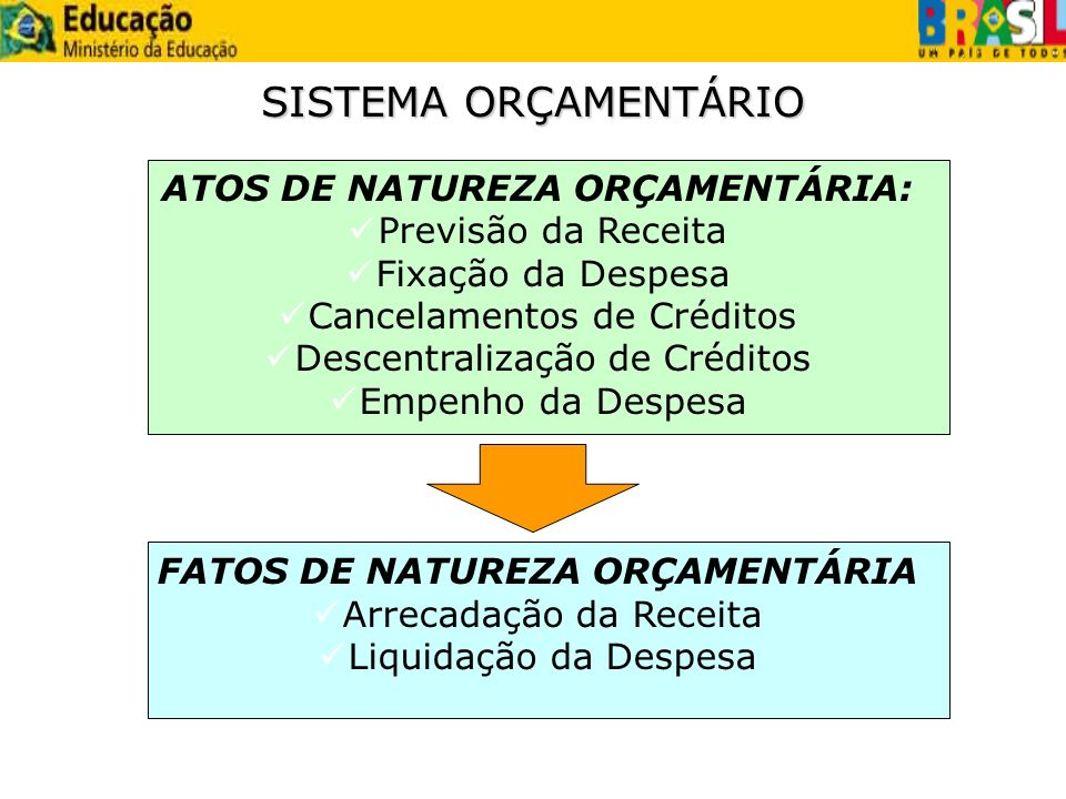 ATOS DE NATUREZA ORÇAMENTÁRIA: