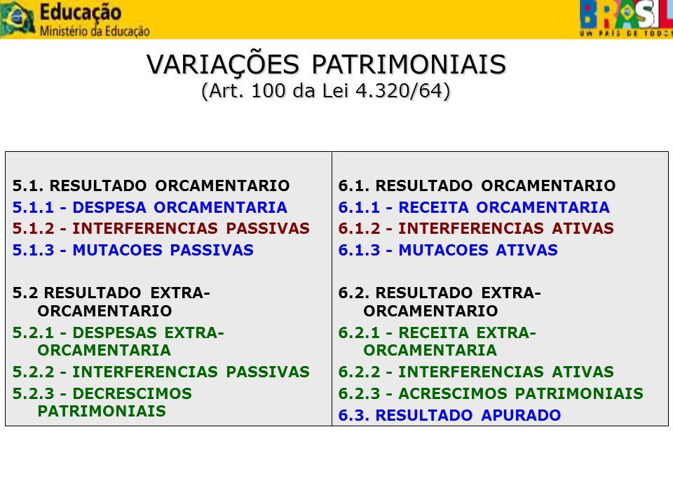 VARIAÇÕES PATRIMONIAIS (Art. 100 da Lei 4.320/64)