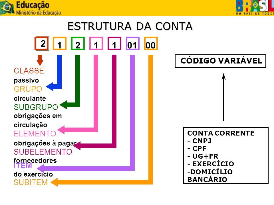 ESTRUTURA DA CONTA 2 1 2 1 1 01 00 CÓDIGO VARIÁVEL CLASSE GRUPO