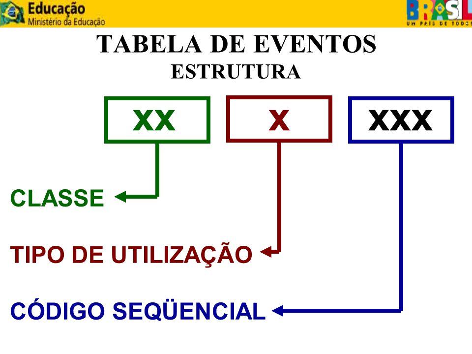 TABELA DE EVENTOS ESTRUTURA
