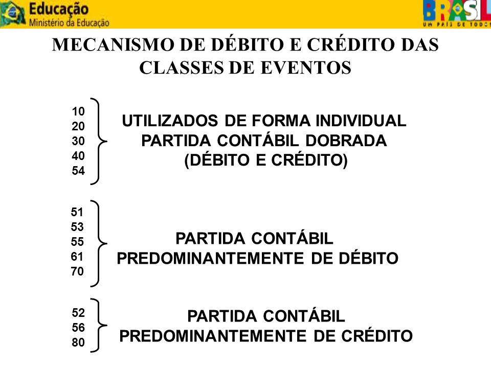 MECANISMO DE DÉBITO E CRÉDITO DAS CLASSES DE EVENTOS