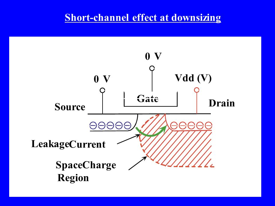 Short-channel effect at downsizing