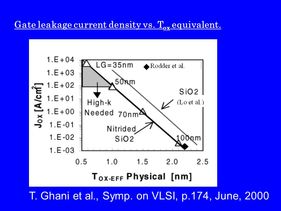 T. Ghani et al., Symp. on VLSI, p.174, June, 2000