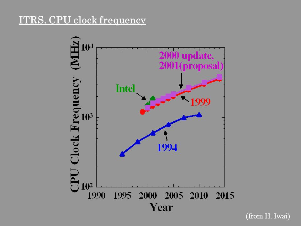 ITRS. CPU clock frequency