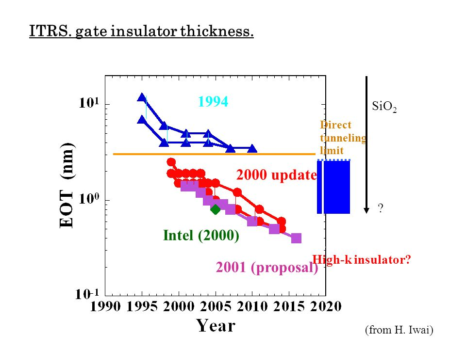 ITRS. gate insulator thickness.