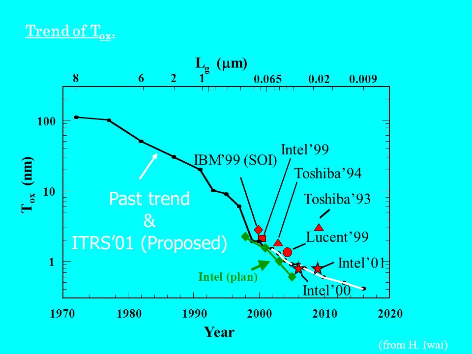 Past trend & ITRS'01 (Proposed) Trend of Tox. L ( mm) Intel'99 IBM '