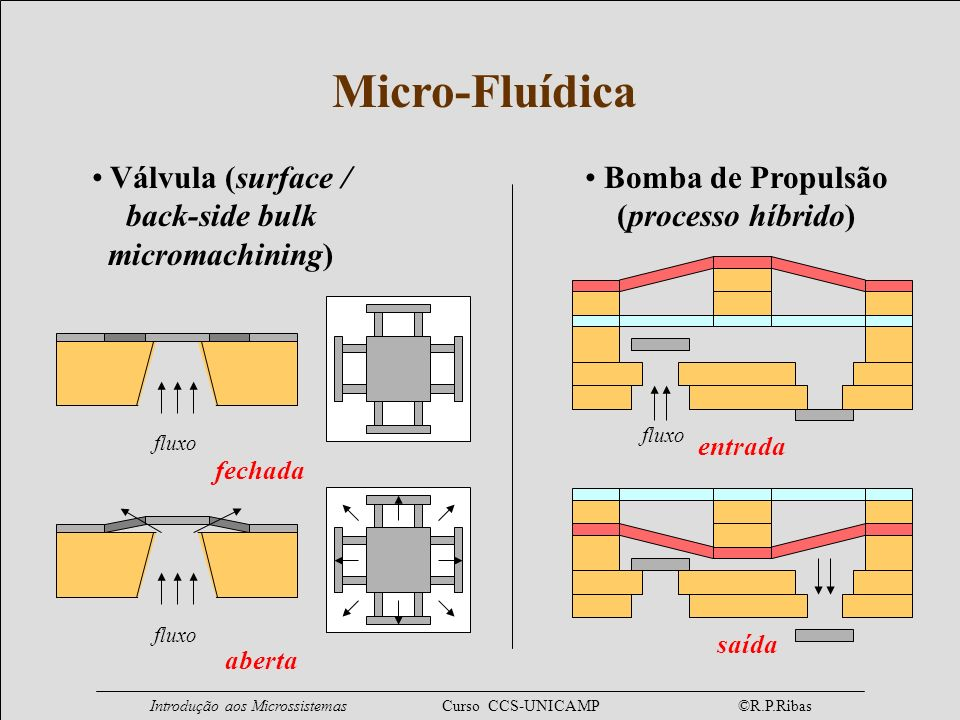 Micro-Fluídica Válvula (surface / back-side bulk micromachining)