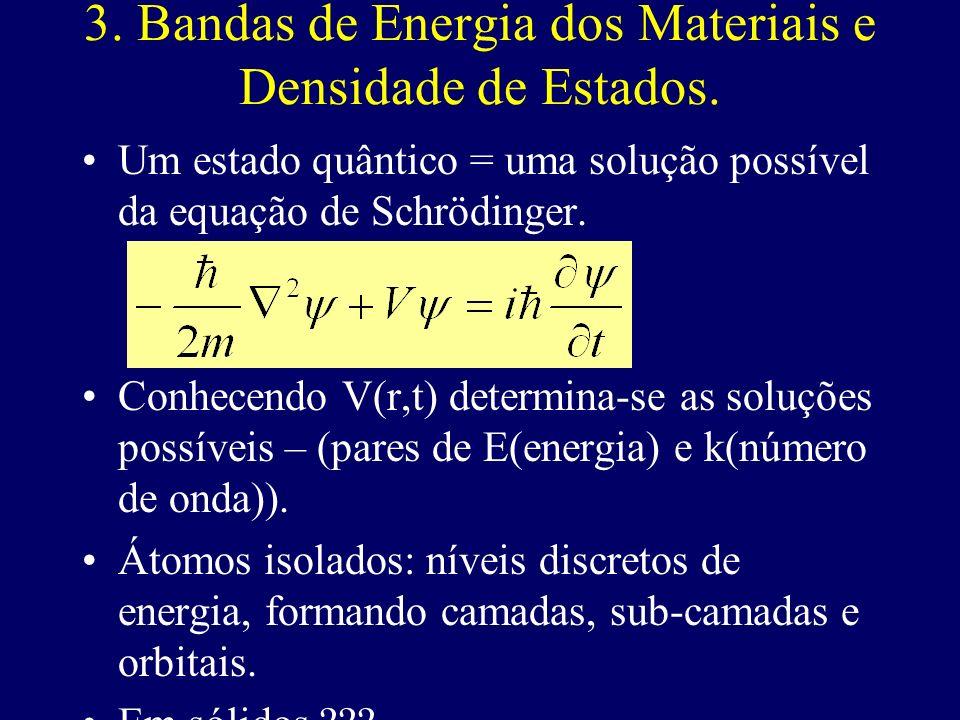 3. Bandas de Energia dos Materiais e Densidade de Estados.