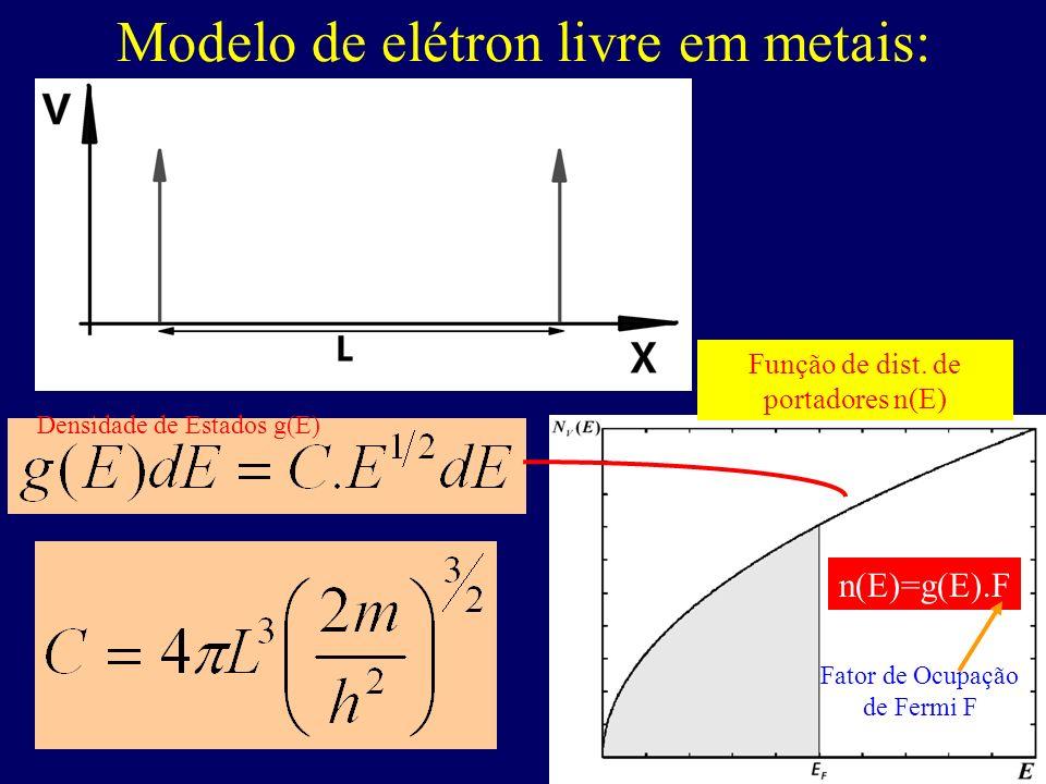 Modelo de elétron livre em metais: