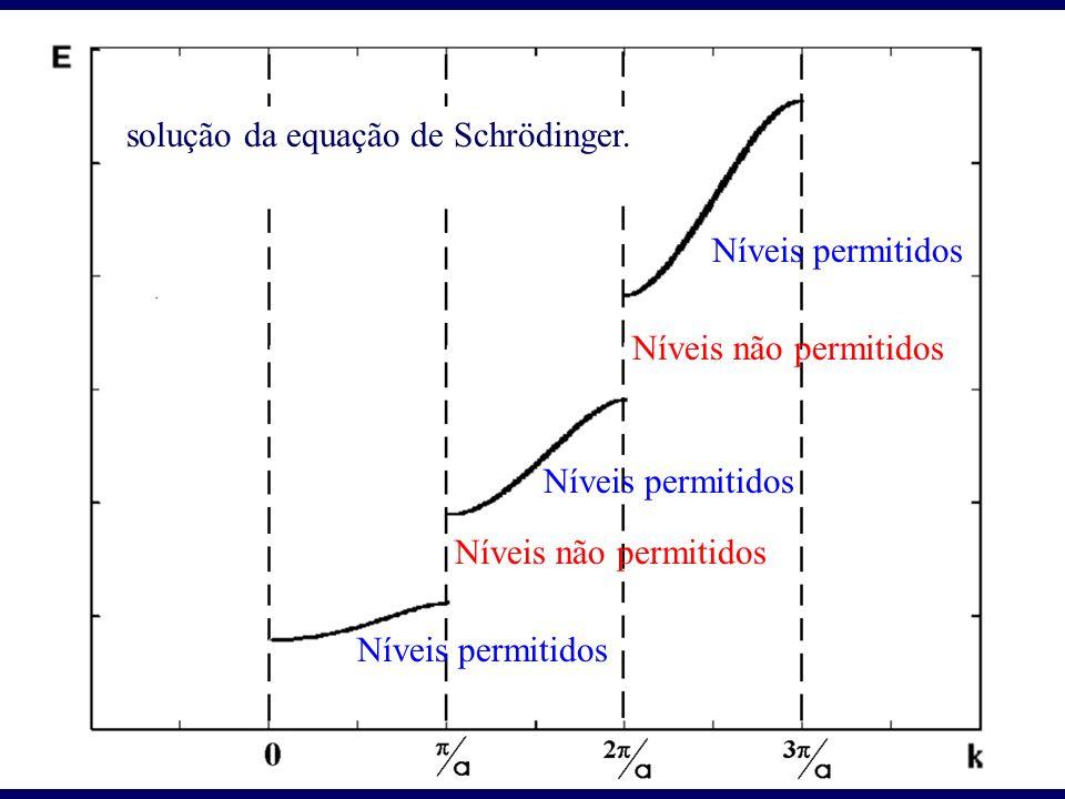 solução da equação de Schrödinger.