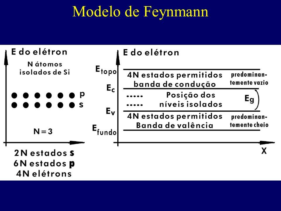 Modelo de Feynmann