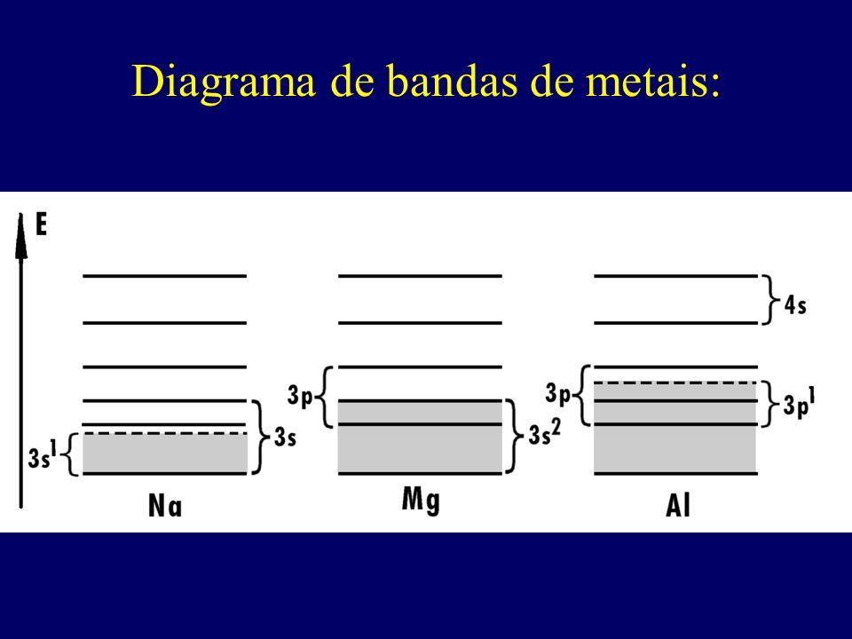 Diagrama de bandas de metais: