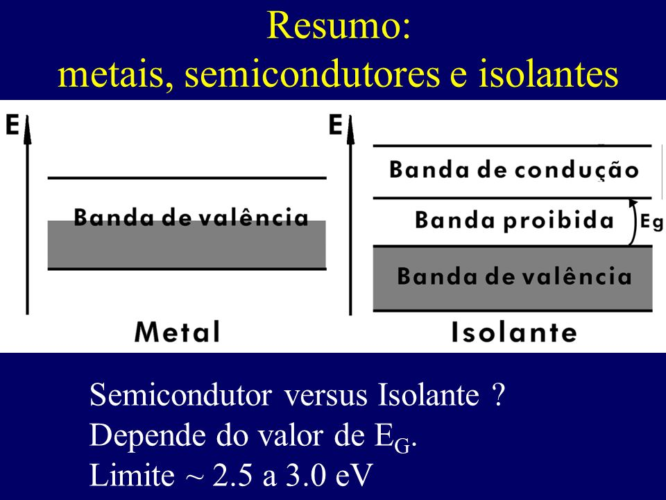 Resumo: metais, semicondutores e isolantes