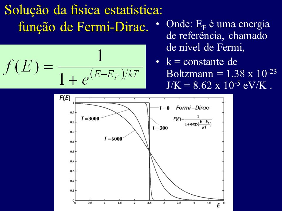 Solução da física estatística: função de Fermi-Dirac.