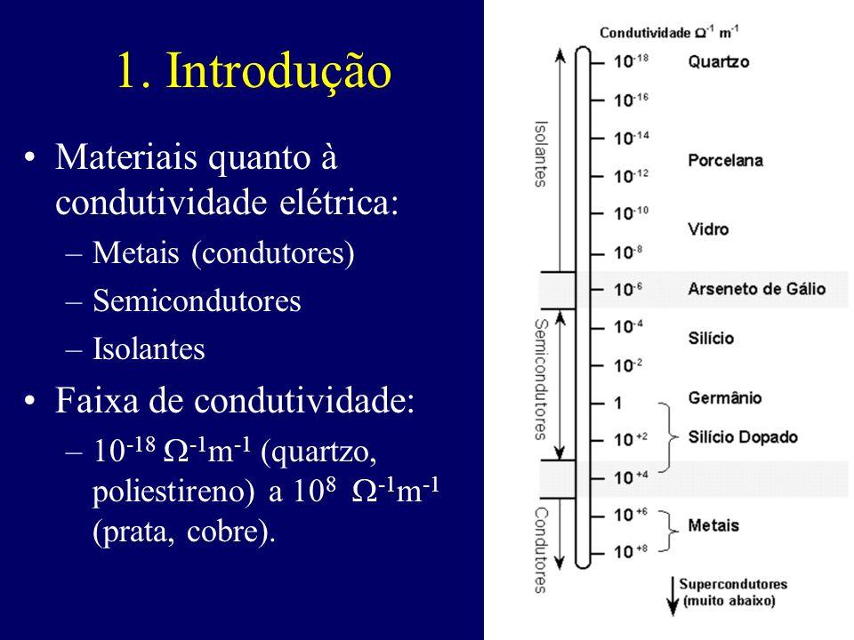 1. Introdução Materiais quanto à condutividade elétrica: