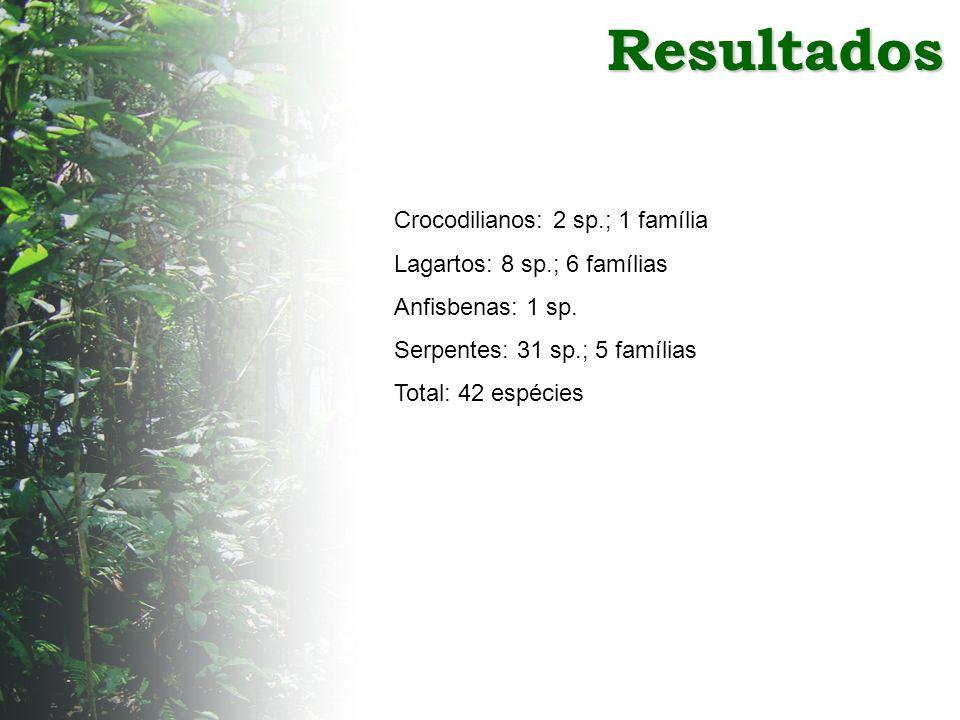 Resultados Crocodilianos: 2 sp.; 1 família Lagartos: 8 sp.; 6 famílias