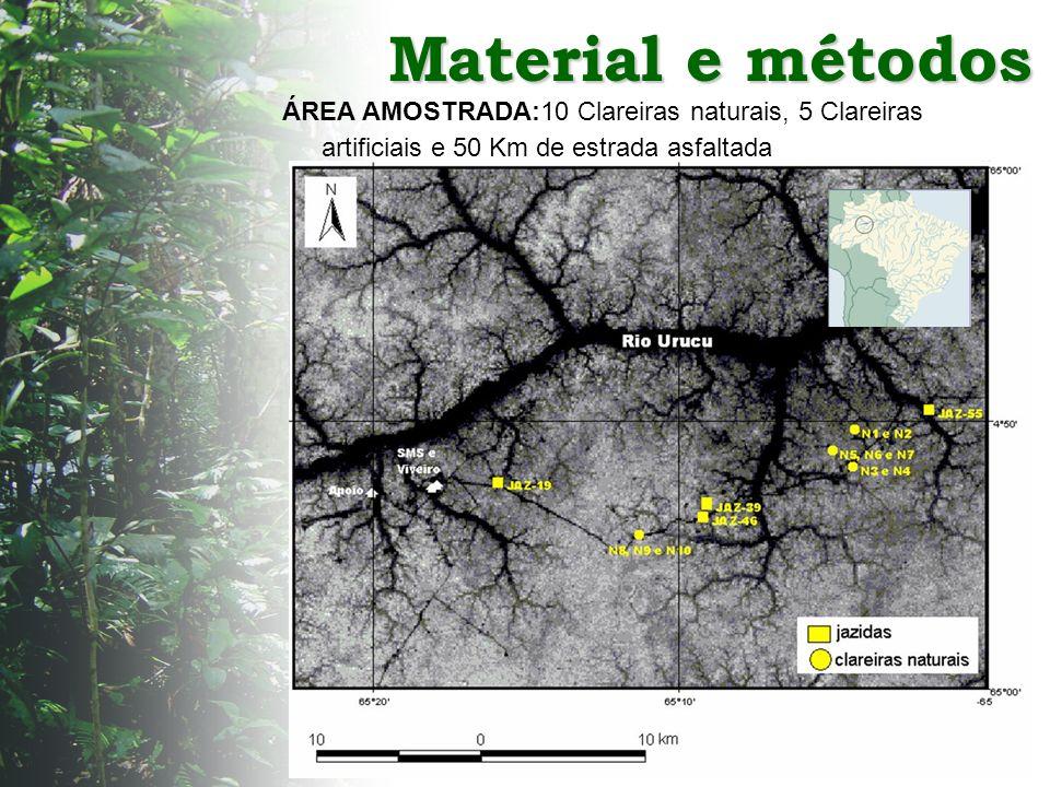 Material e métodos ÁREA AMOSTRADA:10 Clareiras naturais, 5 Clareiras artificiais e 50 Km de estrada asfaltada.