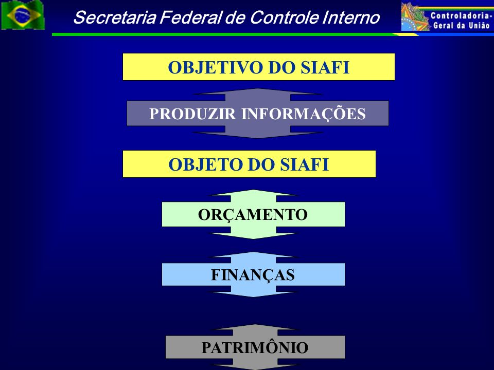 OBJETIVO DO SIAFI OBJETO DO SIAFI
