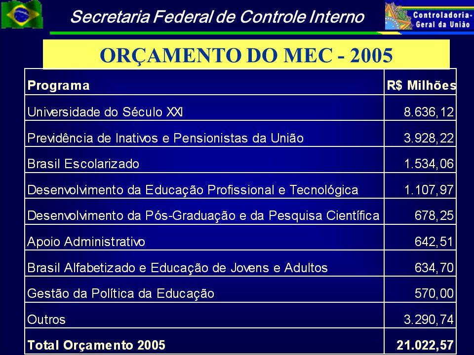 ORÇAMENTO DO MEC - 2005