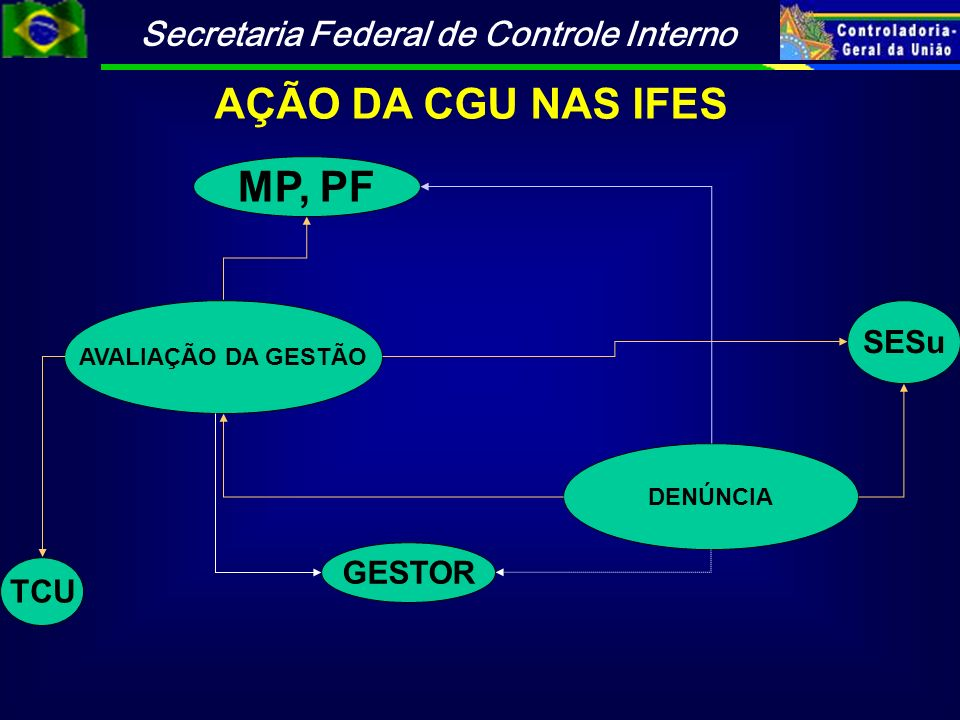 AÇÃO DA CGU NAS IFES MP, PF
