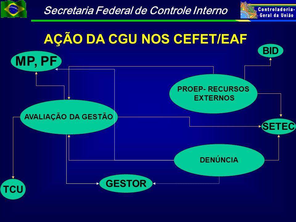 AÇÃO DA CGU NOS CEFET/EAF