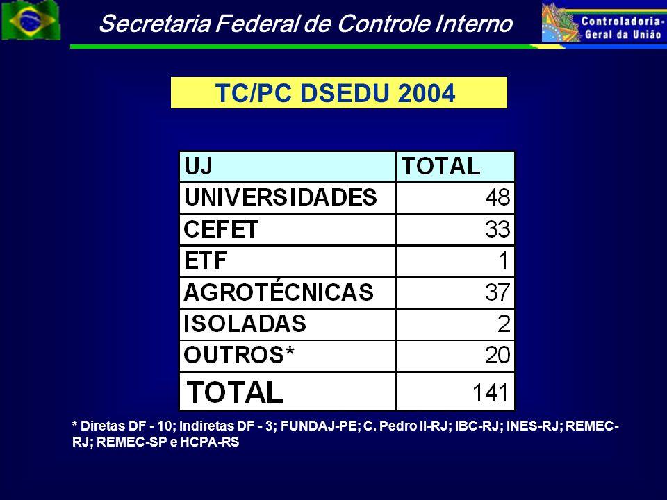 TC/PC DSEDU 2004* Diretas DF - 10; Indiretas DF - 3; FUNDAJ-PE; C.