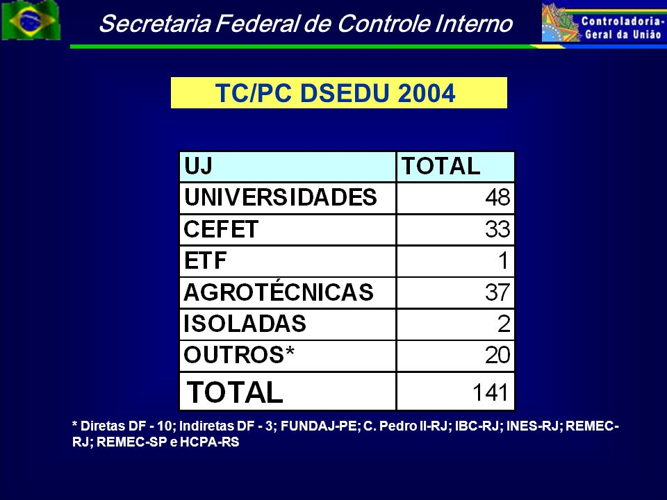 TC/PC DSEDU 2004 * Diretas DF - 10; Indiretas DF - 3; FUNDAJ-PE; C.