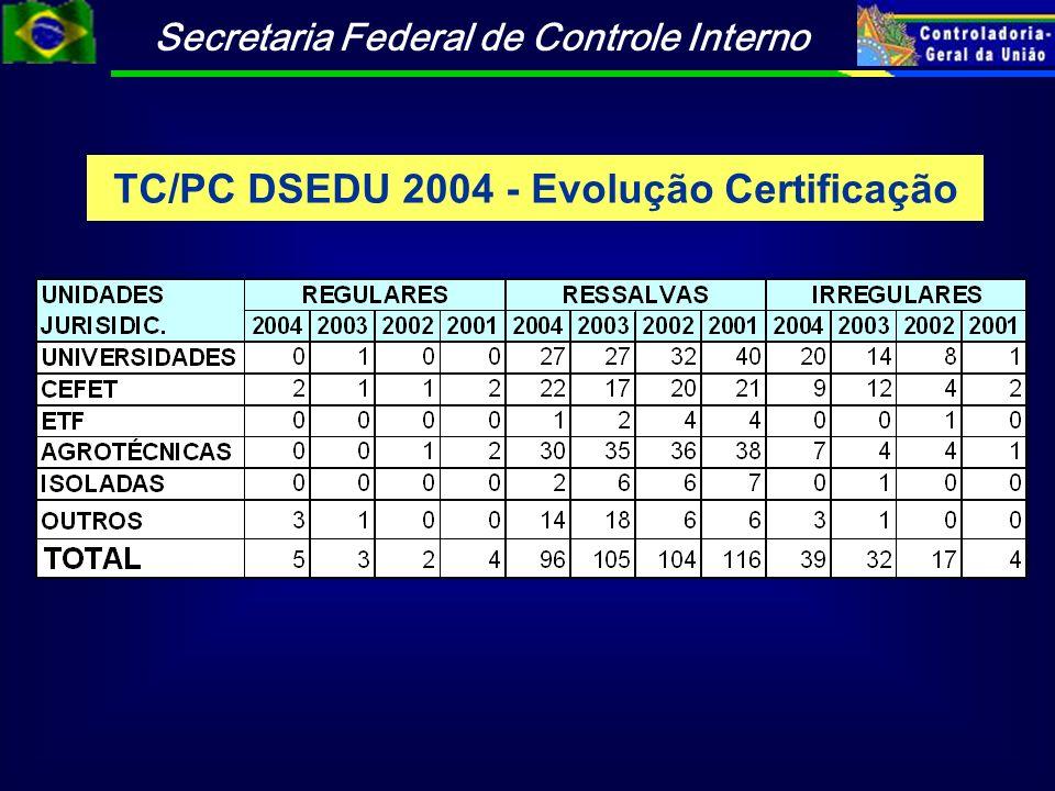 TC/PC DSEDU 2004 - Evolução Certificação
