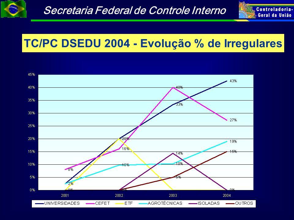 TC/PC DSEDU 2004 - Evolução % de Irregulares