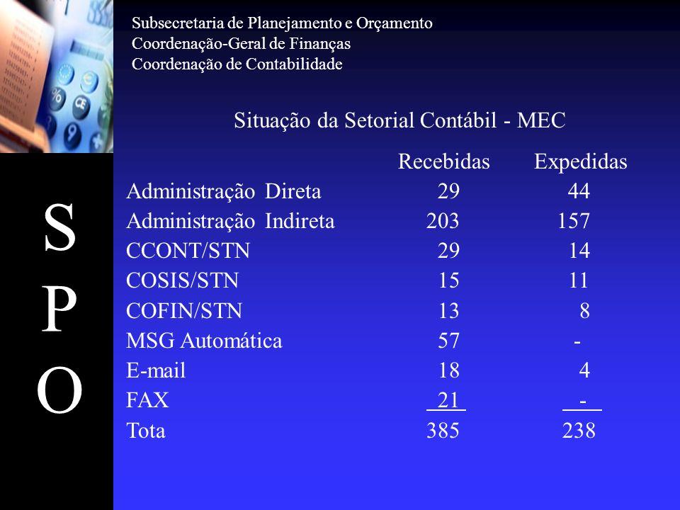 Situação da Setorial Contábil - MEC