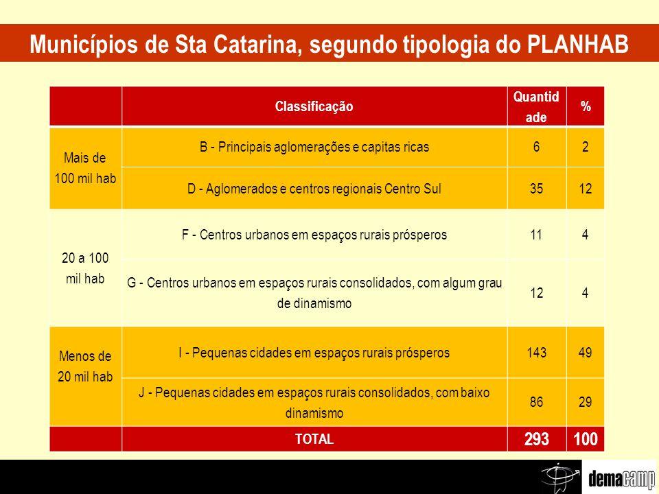 Municípios de Sta Catarina, segundo tipologia do PLANHAB