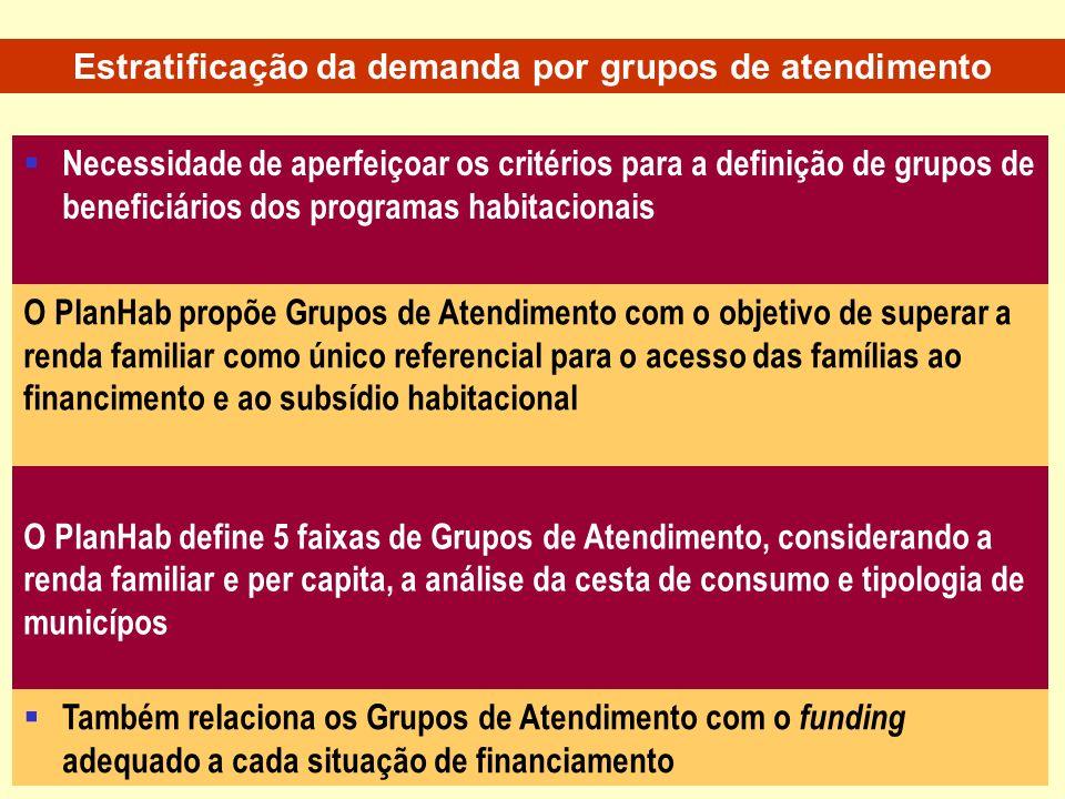 Estratificação da demanda por grupos de atendimento