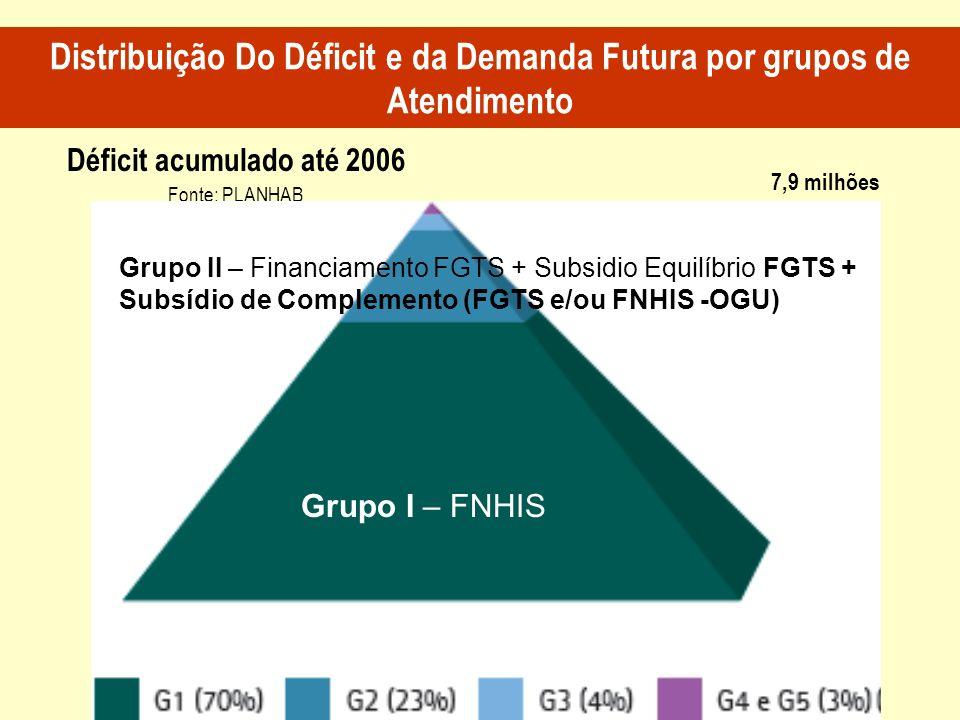 Distribuição Do Déficit e da Demanda Futura por grupos de Atendimento