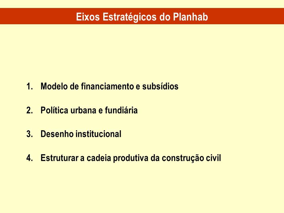 Eixos Estratégicos do Planhab