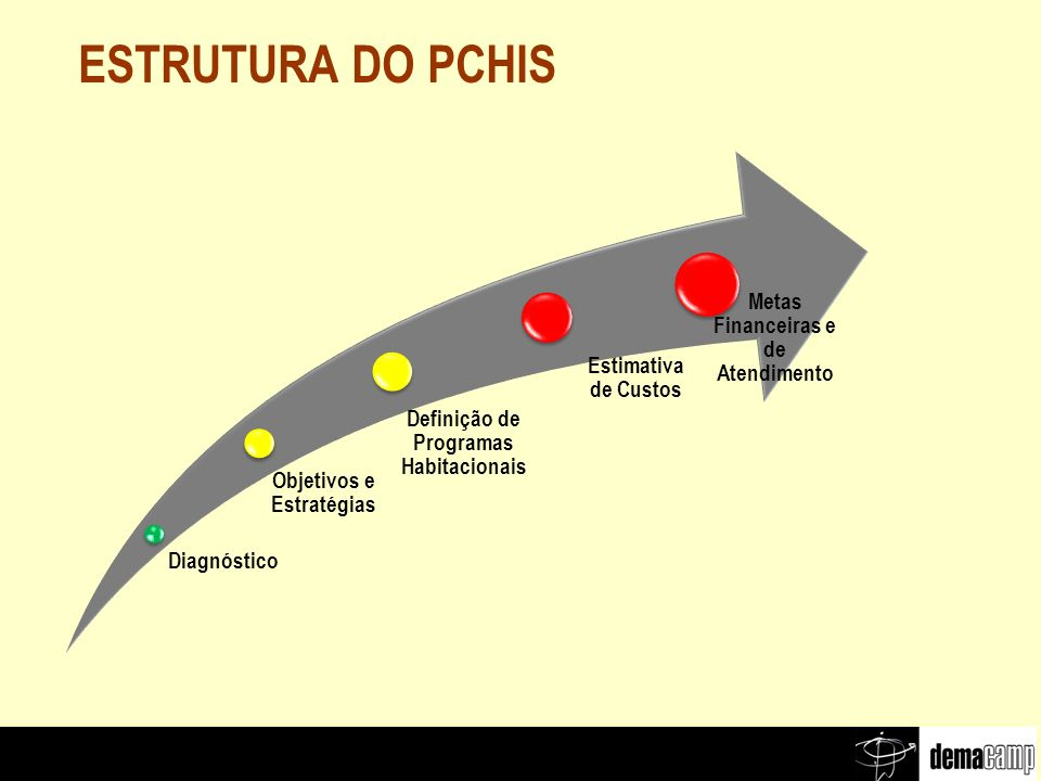 ESTRUTURA DO PCHIS Diagnóstico Estimativa de Custos