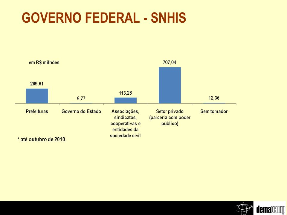 GOVERNO FEDERAL - SNHIS