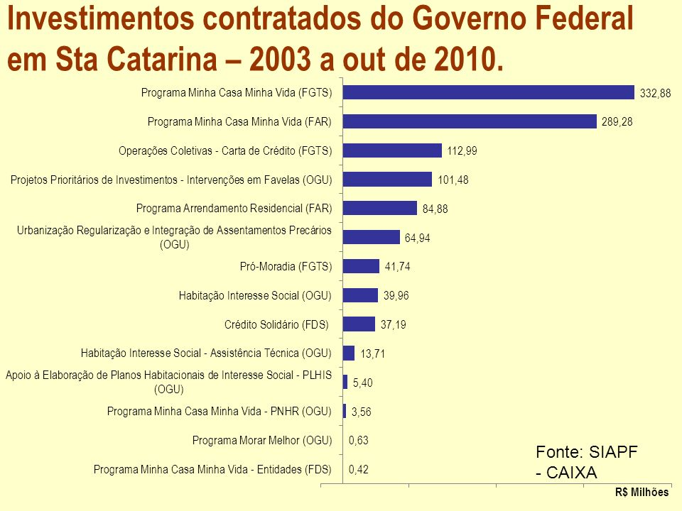 Investimentos contratados do Governo Federal em Sta Catarina – 2003 a out de 2010.
