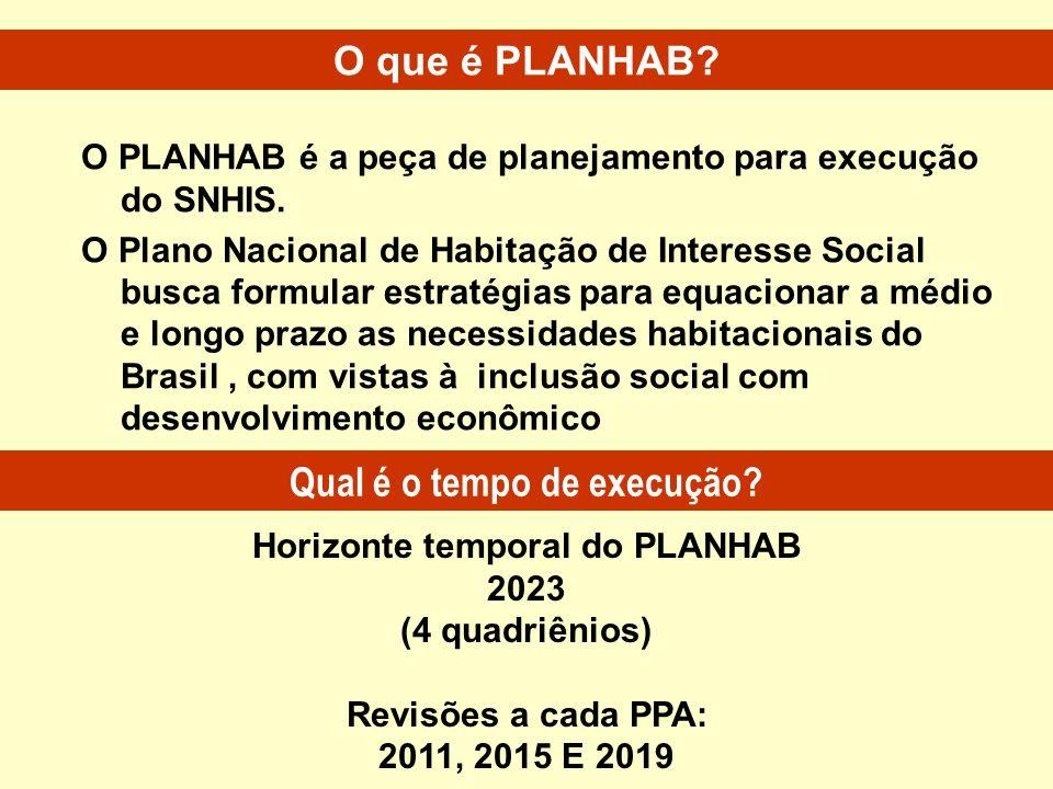 Qual é o tempo de execução Horizonte temporal do PLANHAB