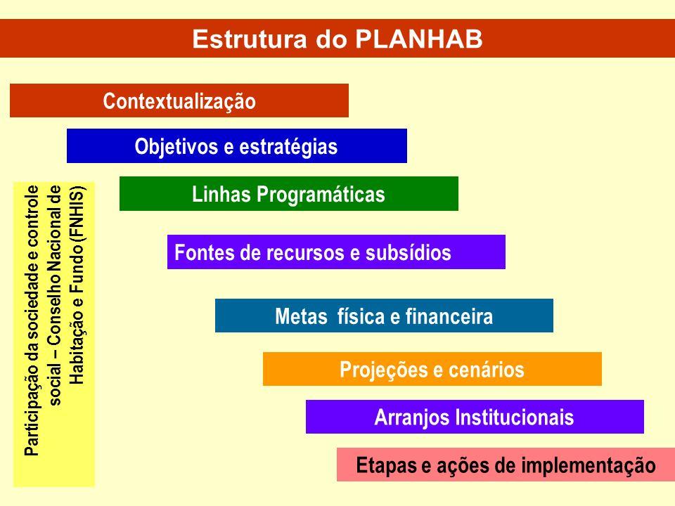 Estrutura do PLANHAB Contextualização Objetivos e estratégias