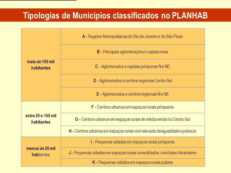 Tipologias de Municípios classificados no PLANHAB
