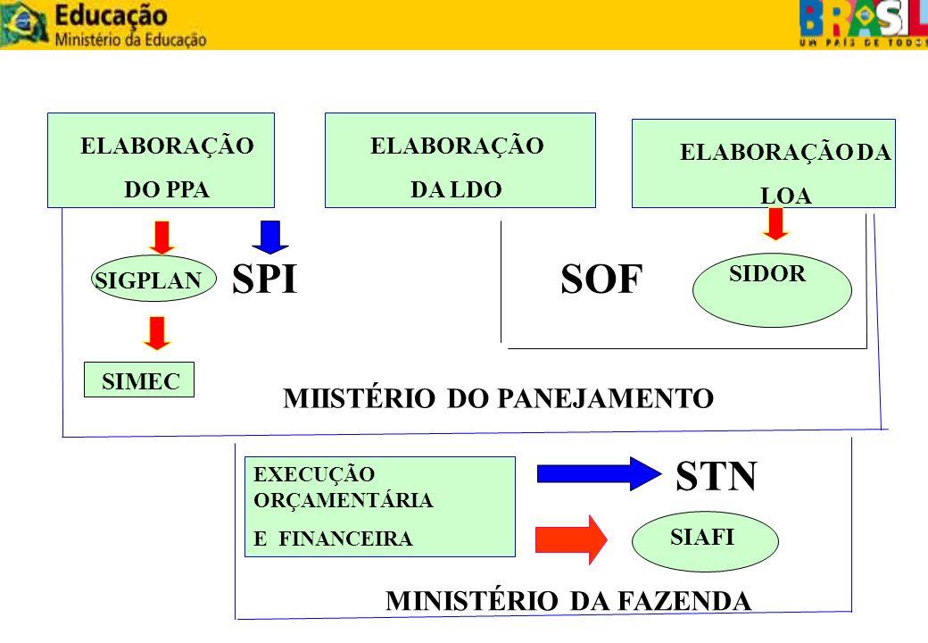 SPI SOF STN MIISTÉRIO DO PANEJAMENTO MINISTÉRIO DA FAZENDA ELABORAÇÃO