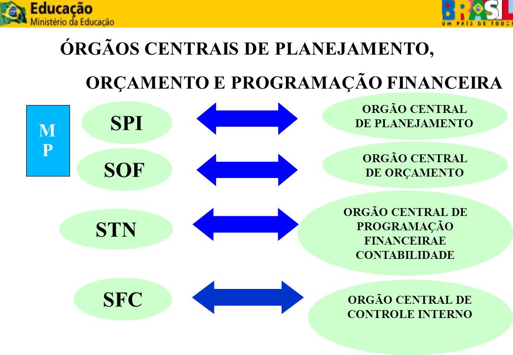 SPI SOF STN SFC SFC ÓRGÃOS CENTRAIS DE PLANEJAMENTO,