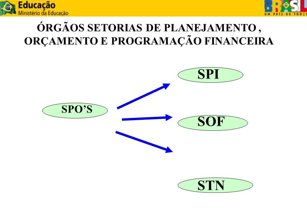 ÓRGÃOS SETORIAS DE PLANEJAMENTO , ORÇAMENTO E PROGRAMAÇÃO FINANCEIRA