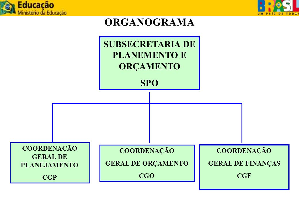 ORGANOGRAMA SUBSECRETARIA DE PLANEMENTO E ORÇAMENTO SPO