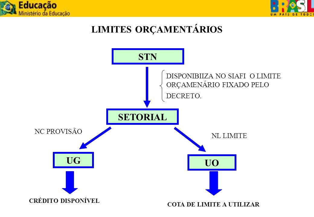 LIMITES ORÇAMENTÁRIOS COTA DE LIMITE A UTILIZAR