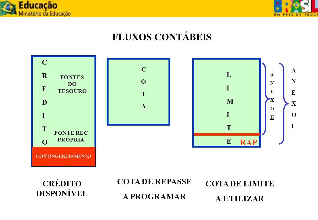 FLUXOS CONTÁBEIS ANEXOII RAP COTA DE REPASSE A PROGRAMAR