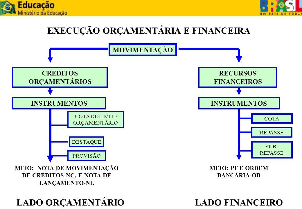 EXECUÇÃO ORÇAMENTÁRIA E FINANCEIRA LADO ORÇAMENTÁRIO LADO FINANCEIRO