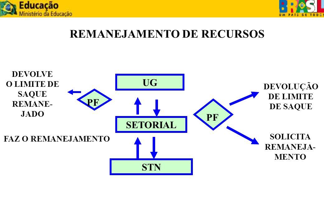 REMANEJAMENTO DE RECURSOS SOLICITA REMANEJA-MENTO