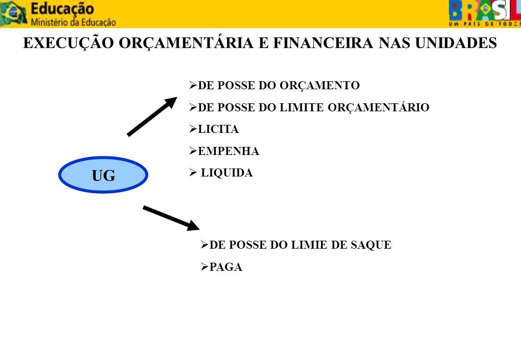 EXECUÇÃO ORÇAMENTÁRIA E FINANCEIRA NAS UNIDADES