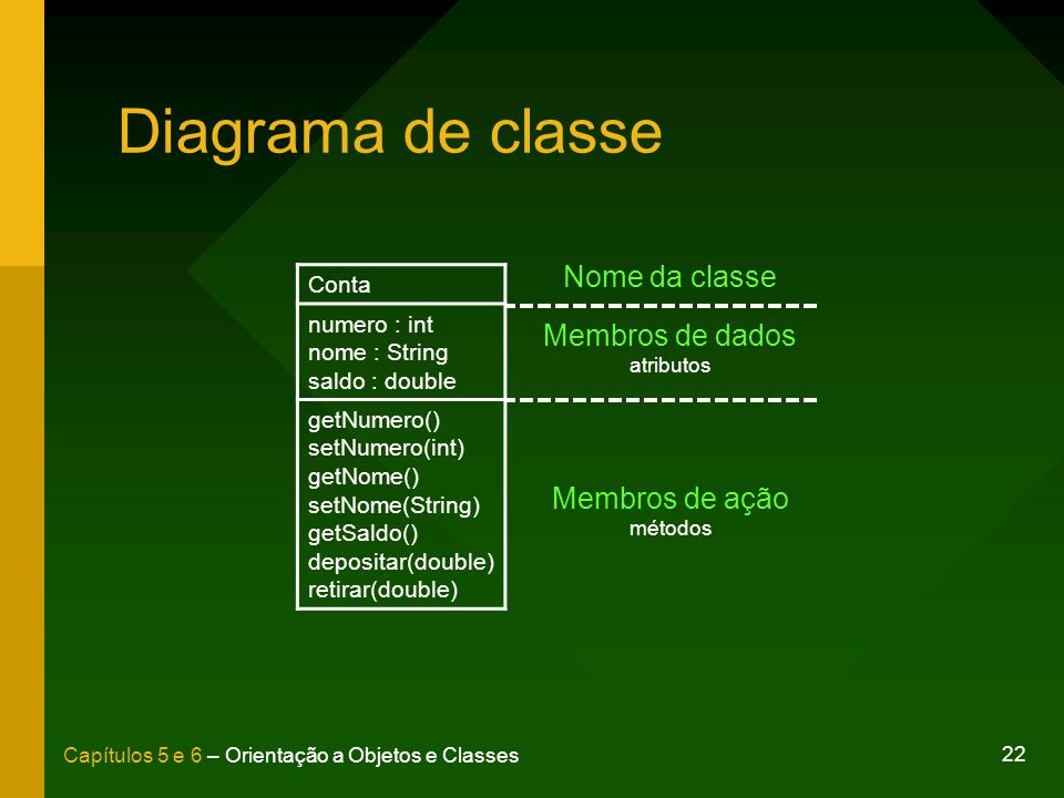Diagrama de classe Nome da classe Membros de dados atributos